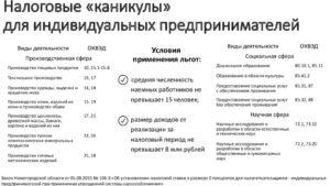 Налоговые каникулы для ИП занимающегося производством мебели