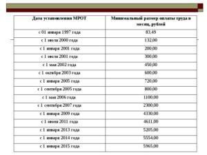Заработная плата ниже МРОТ,что грозит
