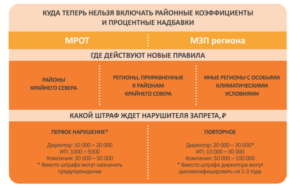 Включаются ли в МРОТ районные и северные надбавки