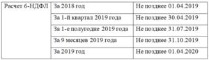 Срок сдачи 2-НДФЛ за 2018 год в 2019 году