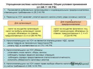 Уплата земельного налога при УСН