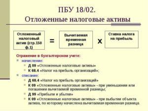Счет 09 Отложенные налоговые активы