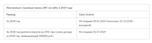 В России установлен новый срок уплаты личных взносов ИП за себя