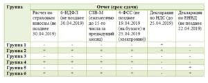 Отчеты при УСН за 1 квартал в 2019 году и их сроки сдачи в таблице