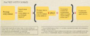 В России изменился порядок выдачи отпускных работникам за три дня