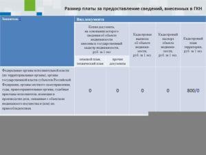 Как отразить в бухучете плату за предоставление сведений из ЕГРП