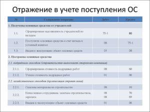 Как отражать в бухгалтерском учете полученные от граждан средства