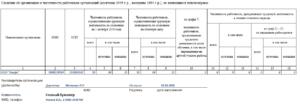 Роструд ввел с 1 октября ежеквартальный отчет для работодателей о численности работников, не являющихся пенсионерами