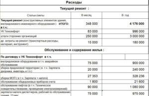 Учет затрат на проведение реконструкции здания