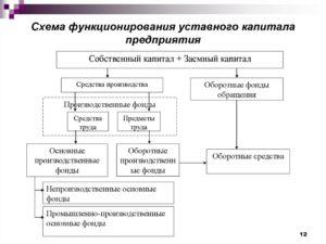 Использование средств уставного капитала
