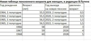 Новая таблица выхода на пенсию c 2019 года по годам для мужчин и женщин