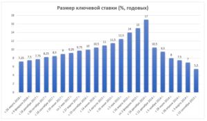 Ключевая ставка ЦБ РФ на сегодня в 2019 году