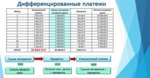 Как считать проценты по займу с частичным погашением основного долга?