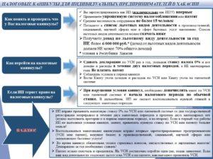 Налоговые каникулы для ИП в 2019 году: таблица по 85 регионам РФ