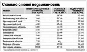 В Санкт-Петербурге установлен коэффициент удорожания инвентаризационной стоимости недвижимости