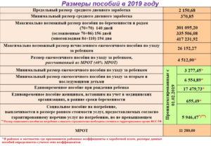 Пособие в ранние сроки беременности в 2019 году
