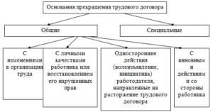 Все основания прекращения трудового договора в 2019 году: документы, оформление, изменение
