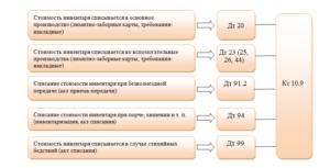 Бухгалтерский учет инвентаря и хозяйственных принадлежностей