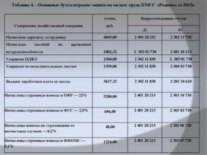 Как вести бухучет взносов и оплат по СРО