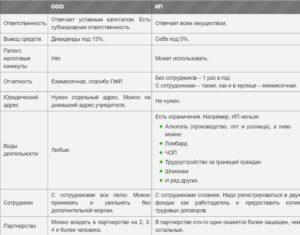 Самозанятый и ИП: сравнительная таблица