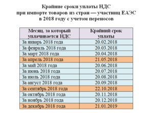 Случаи уплаты НДС при УСН в 2019 году