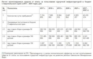 Курортный сбор в Краснодарском крае, Крыму, Ставрополье и на Алтае в 2018 году: размеры и правила уплаты