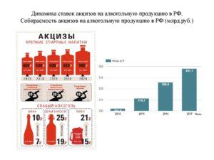 Налогообложение алкогольной продукции и табачных изделий predator электронная сигарета одноразовая