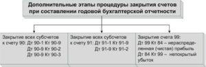 Проводки счетов бухгалтерского учета. Закрытие счетов (проводки)