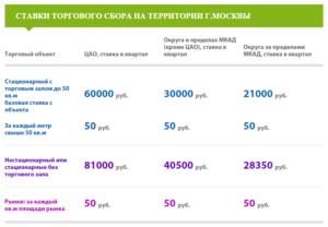 Торговый сбор в Москве в 2019 году (таблица)