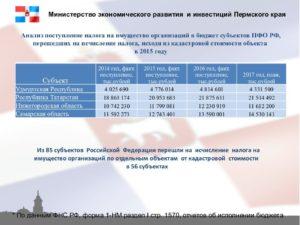 Налог на имущество организаций по кадастровой стоимости: перечень всех регионов РФ