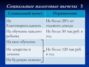Получить социальный налоговый вычет по НДФЛ можно будет у работодателя