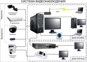 Можно ли к основным средствам отнести оборудование для видеонаблюдения