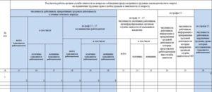 Роструд ответил, нужно ли сдавать нулевой отчет по форме 1 в центр занятости