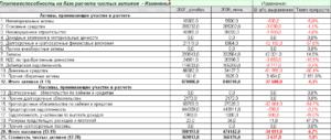 Для чего нужно знать стоимость чистых активов компании