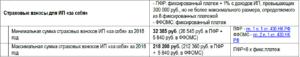 Расчет взносов ИП за себя в 2016 году