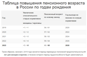 Калькулятор выхода на пенсию с учетом изменений от Путина