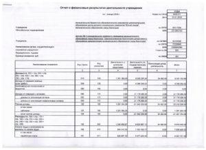 Сложности в заполнении отчета о финансовых результатах
