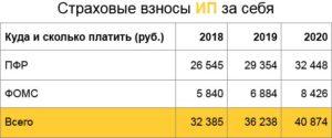 С 1 января 2019 года для ИП будут отменены страховые взносы за себя с профдоходов