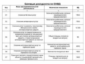 Базовая доходность по ЕНВД на 2019 год (таблица)