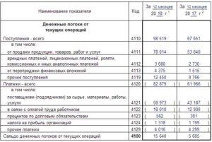 Заполнение отчета о движении денежных средств в 2019 году