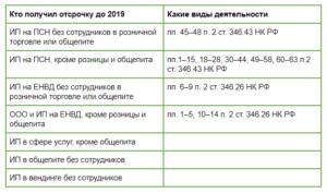 Касса онлайн для ИП на ЕНВД без работников в 2019 году