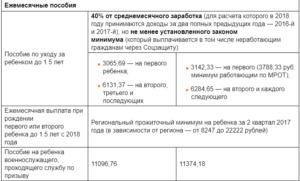 Новое пособие на первого и второго ребенка в 2019 году