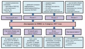 Стал известен К1 по ЕНВД на 2018 год