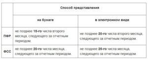 Изменены сроки сдачи отчетов в ПФР и ФСС