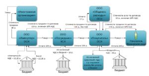 Как посреднику начислять НДС при реализации товаров иностранной организации