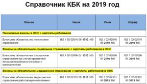 КБК по НДС в 2019 году