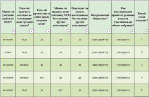 36 типовых уставов ООО, утвержденных Минэкономразвития на 2019 год