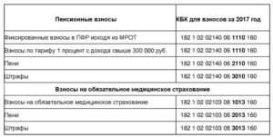 КБК для уплаты взносов ИП в 1 процент свыше 300 тысяч в 2019 году за 2018 год
