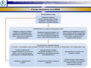 ФСС выпустил формы документов для выплаты пособий