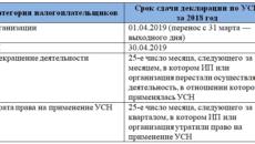 Сроки сдачи декларации по УСН за 2018 год для ООО в 2019 году